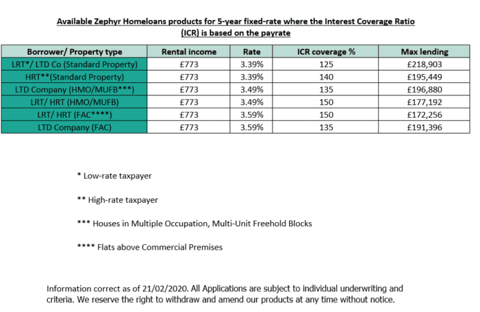 Zephyr Homeloans Product Rates